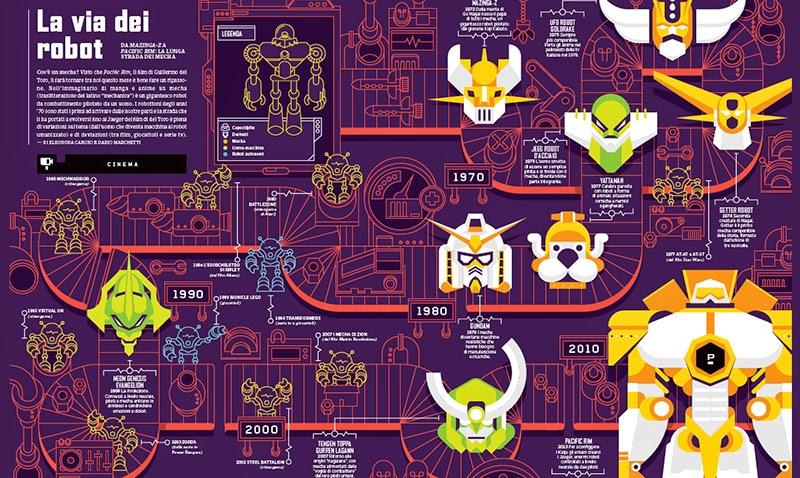 Dirty Work la web agency spiega cosa sono le infografiche