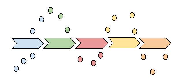 fasi principali di un ipotetico Customer Journey e quali sono alcuni touchpoints